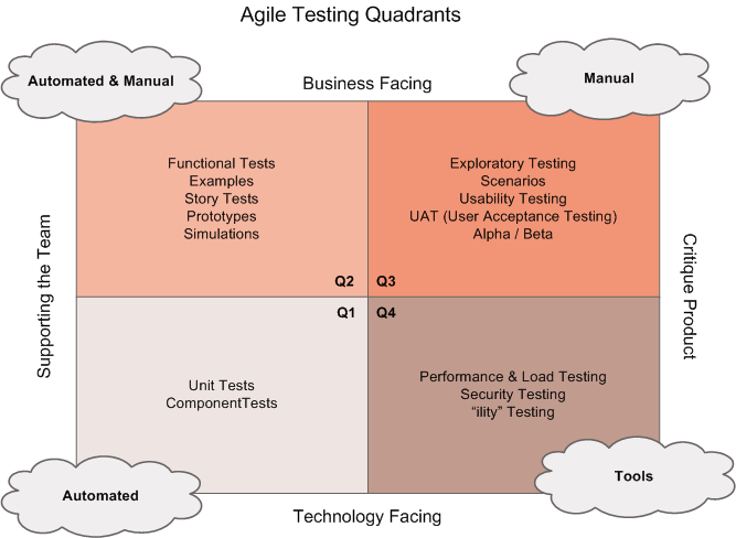 Do You Know How To Use Agile Testing Quardrants T 8ytes