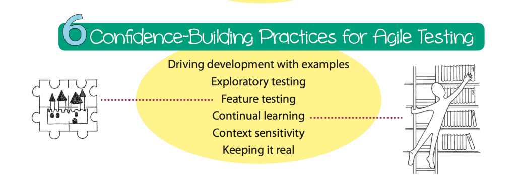 Confidence Building Practices for Agile Testing