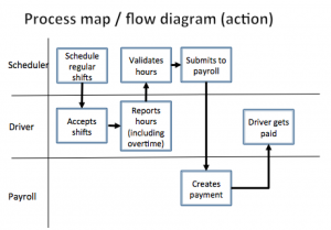 process map flow diagram