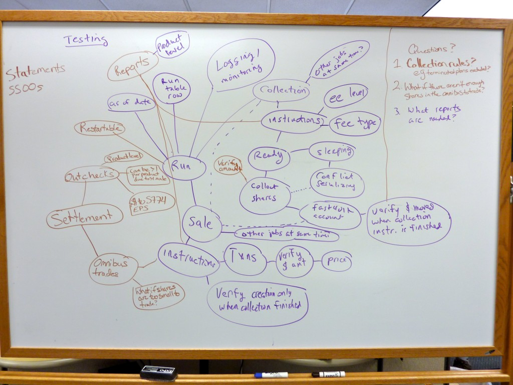 Theme Testing Mind Map