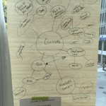 Mind map and problem statement for cultural challenges