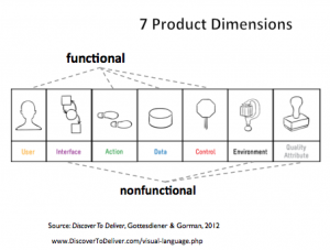7 product dimensions