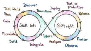 Shifting left and right in the continuous DevOps loop